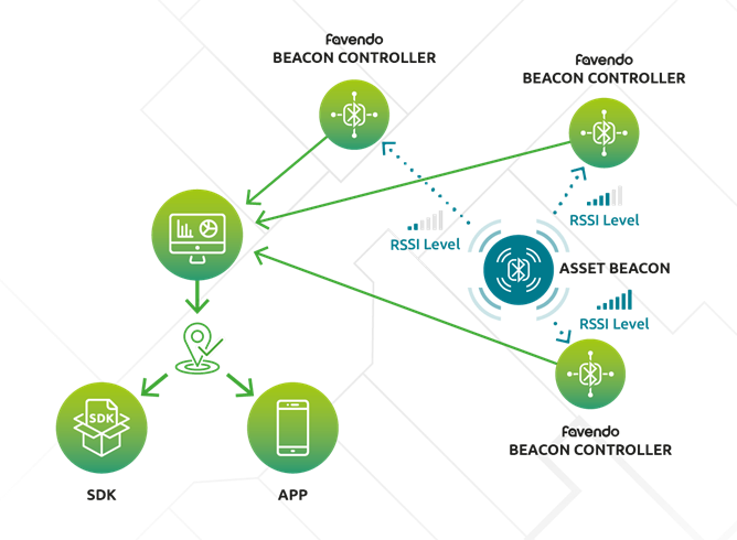 Favendo_RTLS_Example_Asset_Tracking_infrastructure_beacons_bluetooth