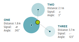 Trilateration: The principles of positioning.