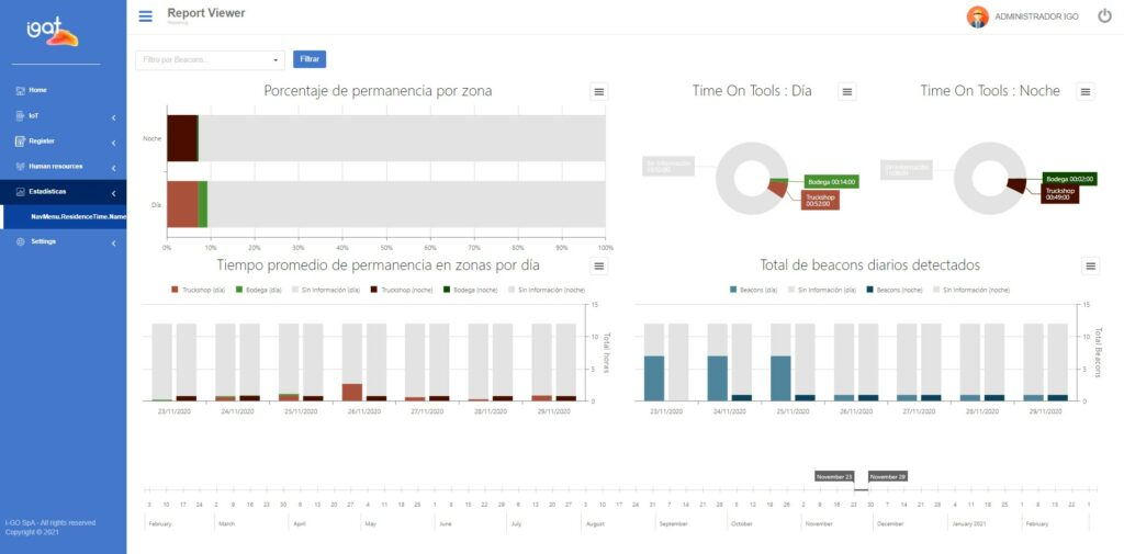 igat Dashboard for asset tracking in open pit mining   Favendo
